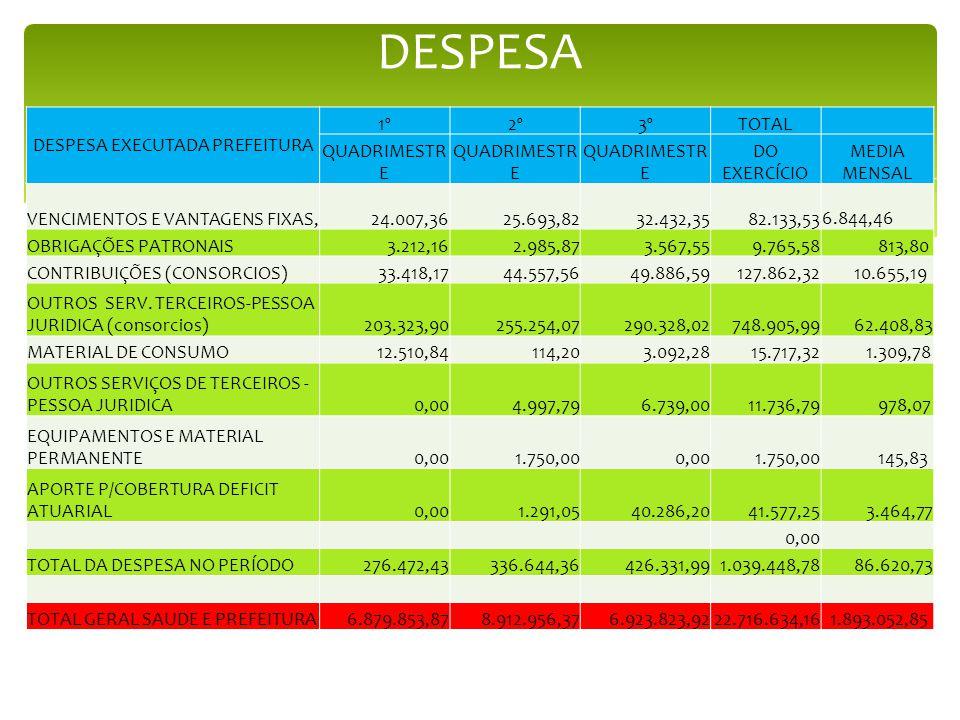 DESPESA DESPESA EXECUTADA PREFEITURA 1º2º3ºTOTAL QUADRIMESTR E DO EXERCÍCIO MEDIA MENSAL VENCIMENTOS E VANTAGENS FIXAS,24.007,3625.693,8232.432,3582.1