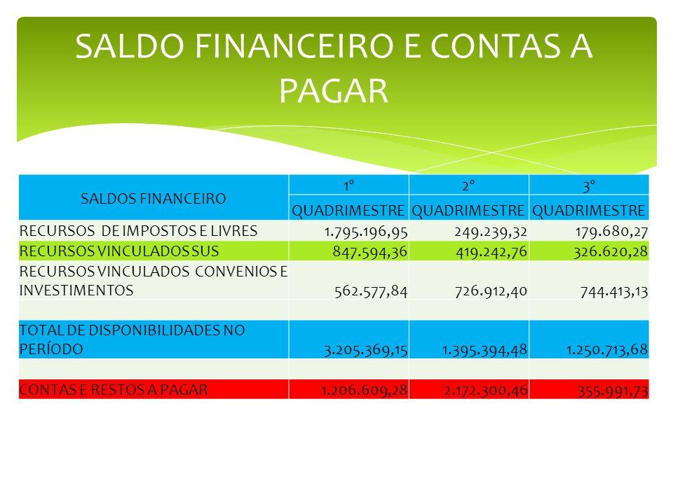 SALDO FINANCEIRO E CONTAS A PAGAR SALDOS FINANCEIRO 1º2º3º QUADRIMESTRE RECURSOS DE IMPOSTOS E LIVRES1.795.196,95249.239,32179.680,27 RECURSOS VINCULADOS SUS847.594,36419.242,76326.620,28 RECURSOS VINCULADOS CONVENIOS E INVESTIMENTOS562.577,84726.912,40744.413,13 TOTAL DE DISPONIBILIDADES NO PERÍODO3.205.369,151.395.394,481.250.713,68 CONTAS E RESTOS A PAGAR1.206.609,282.172.300,46355.991,73