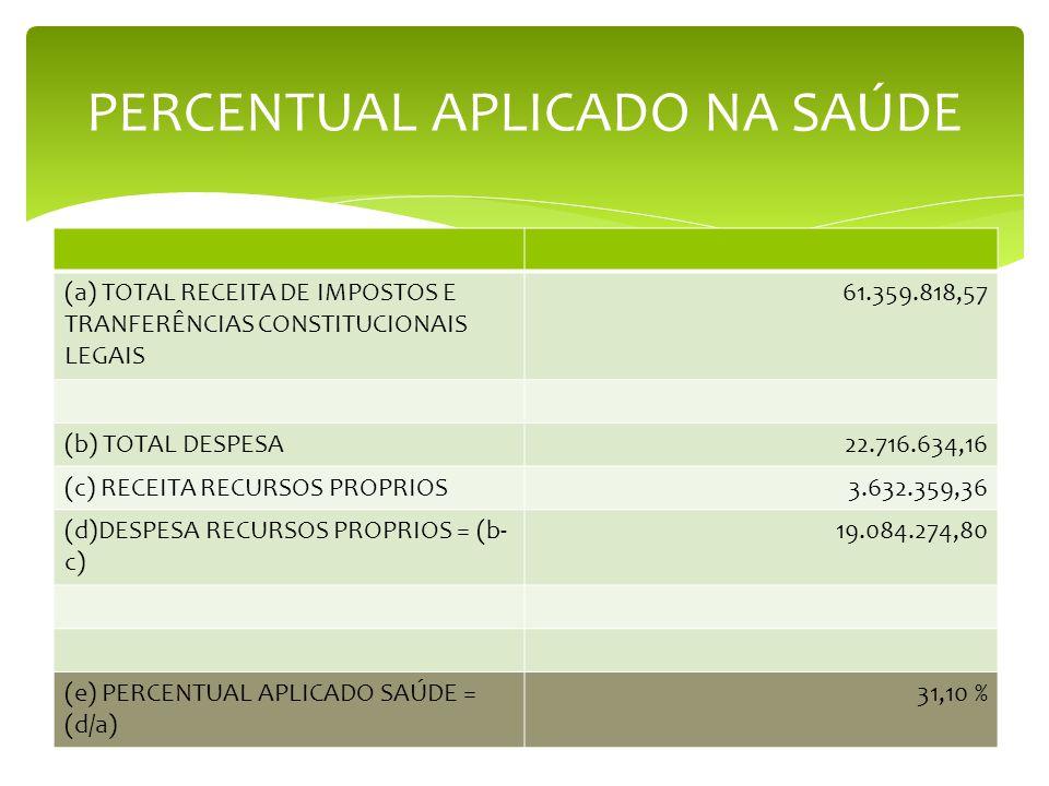 PERCENTUAL APLICADO NA SAÚDE (a) TOTAL RECEITA DE IMPOSTOS E TRANFERÊNCIAS CONSTITUCIONAIS LEGAIS 61.359.818,57 (b) TOTAL DESPESA22.716.634,16 (c) REC