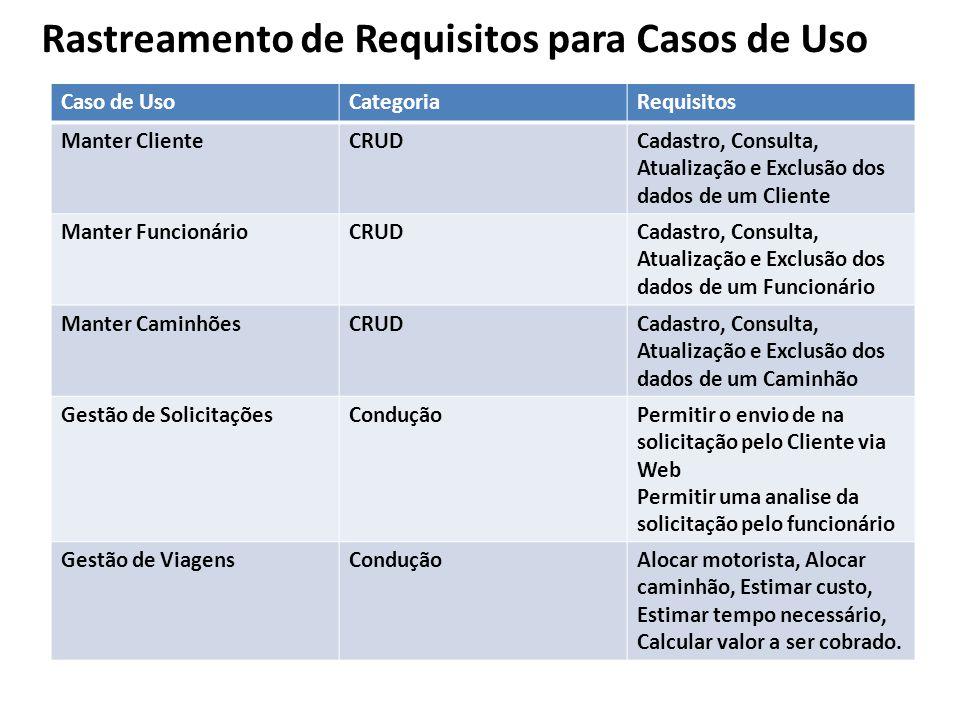Rastreamento de Requisitos para Casos de Uso Caso de UsoCategoriaRequisitos Manter ClienteCRUDCadastro, Consulta, Atualização e Exclusão dos dados de