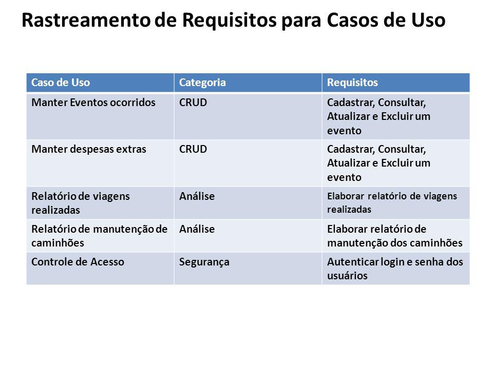 Rastreamento de Requisitos para Casos de Uso Caso de UsoCategoriaRequisitos Manter Eventos ocorridosCRUDCadastrar, Consultar, Atualizar e Excluir um e