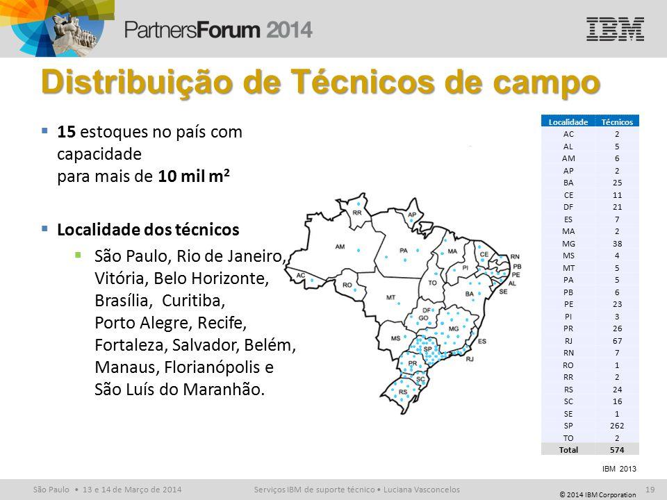 © 2014 IBM Corporation São Paulo 13 e 14 de Março de 2014 IBM 2013 LocalidadeTécnicos AC2 AL5 AM6 AP2 BA25 CE11 DF21 ES7 MA2 MG38 MS4 MT5 PA5 PB6 PE23 PI3 PR26 RJ67 RN7 RO1 RR2 RS24 SC16 SE1 SP262 TO2 Total574 Distribuição de Técnicos de campo  15 estoques no país com capacidade para mais de 10 mil m 2  Localidade dos técnicos  São Paulo, Rio de Janeiro, Vitória, Belo Horizonte, Brasília, Curitiba, Porto Alegre, Recife, Fortaleza, Salvador, Belém, Manaus, Florianópolis e São Luís do Maranhão.