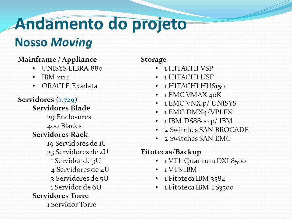 Mainframe / Appliance UNISYS LIBRA 880 IBM z114 ORACLE Exadata Servidores (1.729) Servidores Blade 29 Enclosures 400 Blades Servidores Rack 19 Servido