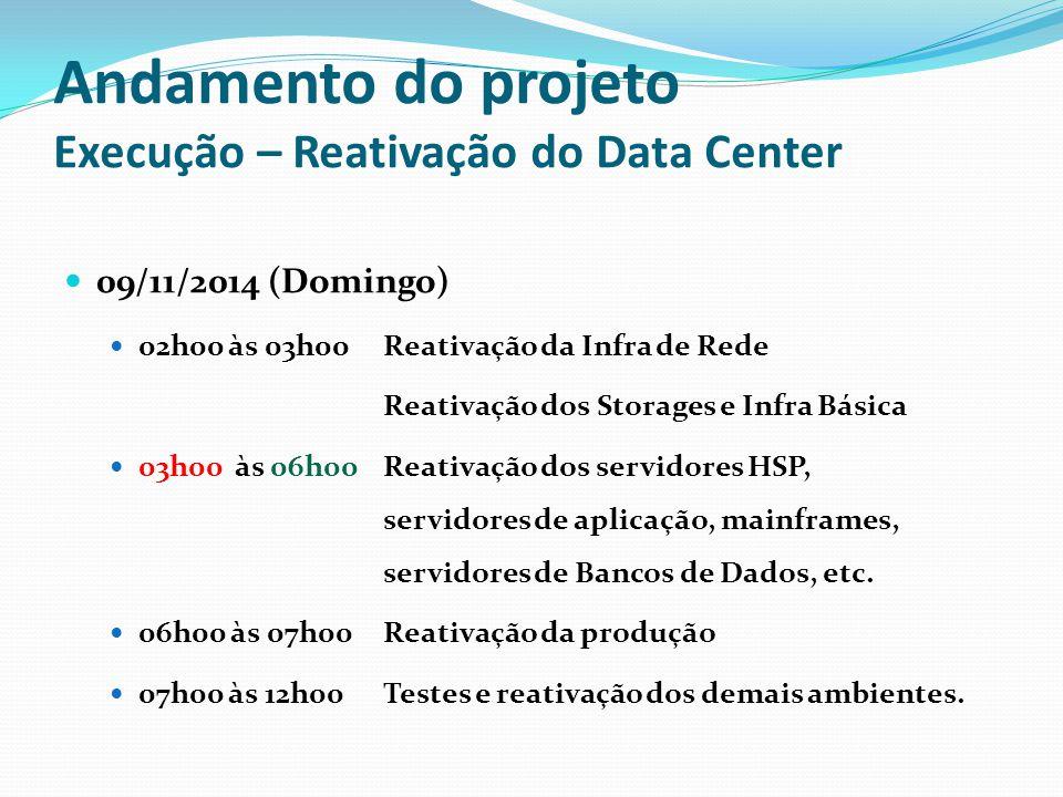 Andamento do projeto Execução – Reativação do Data Center 09/11/2014 (Domingo) 02h00 às 03h00 Reativação da Infra de Rede Reativação dos Storages e In