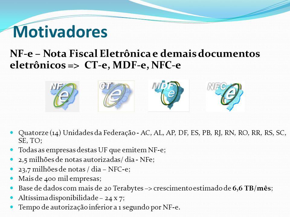 Motivadores NF-e – Nota Fiscal Eletrônica e demais documentos eletrônicos => CT-e, MDF-e, NFC-e Quatorze (14) Unidades da Federação - AC, AL, AP, DF,