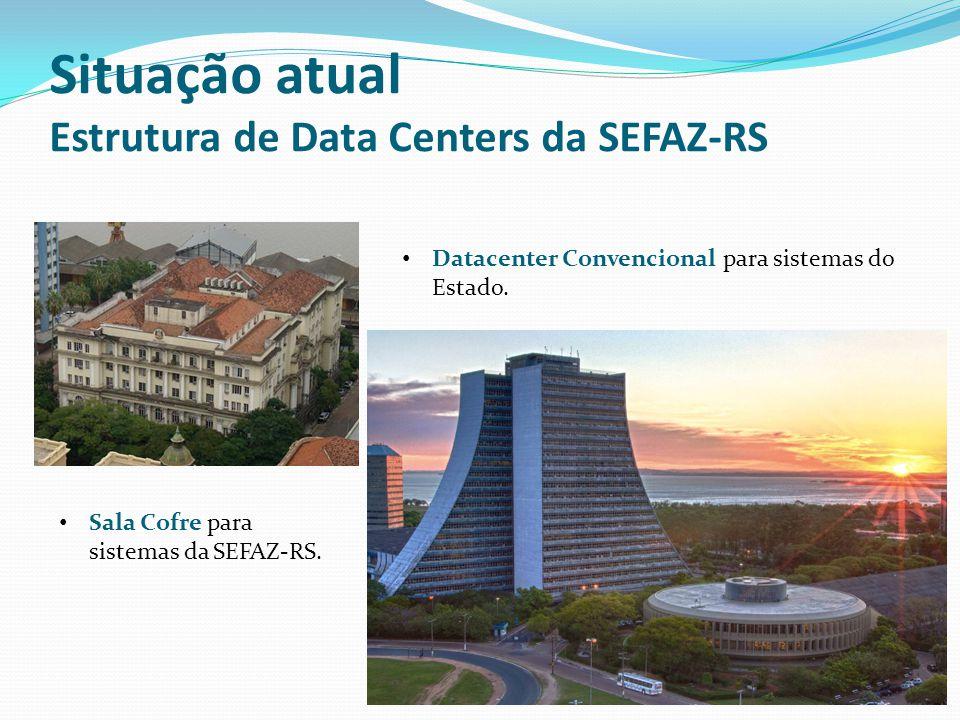 Situação atual Estrutura de Data Centers da SEFAZ-RS Sala Cofre para sistemas da SEFAZ-RS. Datacenter Convencional para sistemas do Estado.