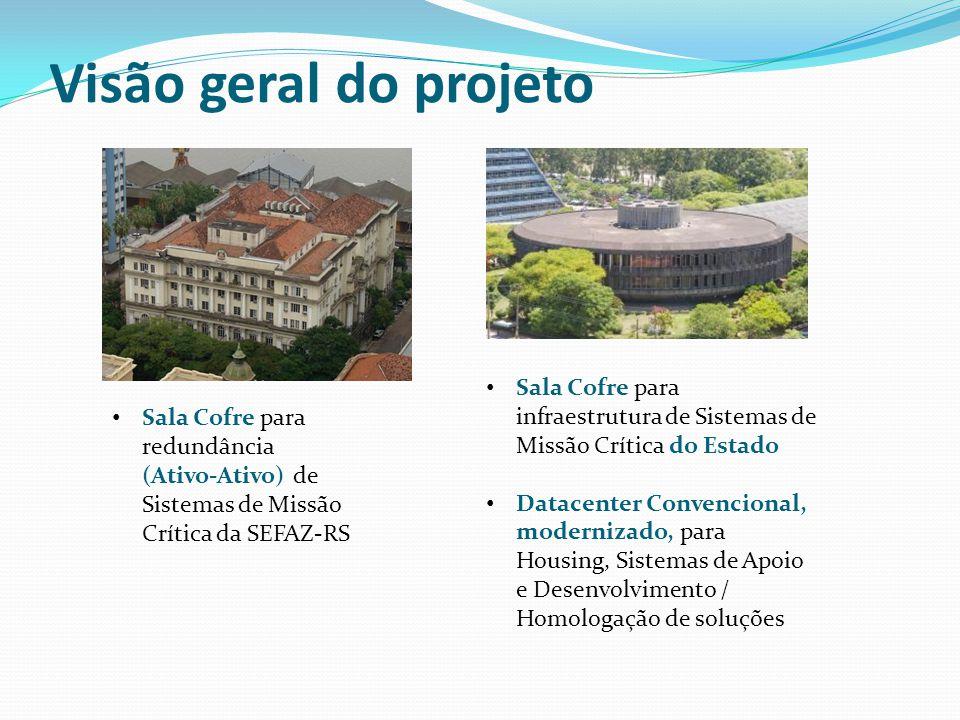 Visão geral do projeto Sala Cofre para redundância (Ativo-Ativo) de Sistemas de Missão Crítica da SEFAZ-RS Sala Cofre para infraestrutura de Sistemas