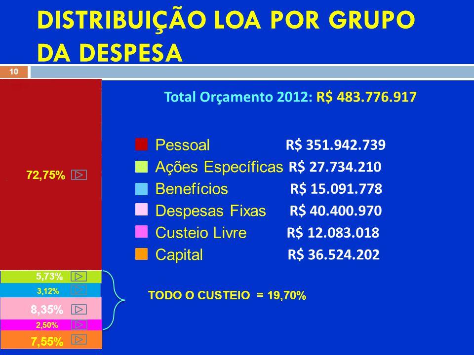 10 72,75% 7,55% 8,35% 5,73% 3,12% 2,50% Total Orçamento 2012: R$ 483.776.917 Pessoal R$ 351.942.739 Ações Específicas R$ 27.734.210 Benefícios R$ 15.091.778 Despesas Fixas R$ 40.400.970 Custeio Livre R$ 12.083.018 Capital R$ 36.524.202 TODO O CUSTEIO = 19,70% DISTRIBUIÇÃO LOA POR GRUPO DA DESPESA