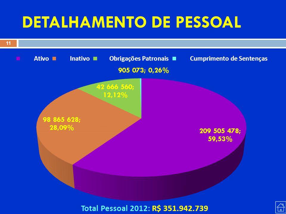 DETALHAMENTO DE PESSOAL Total Pessoal 2012: R$ 351.942.739 11