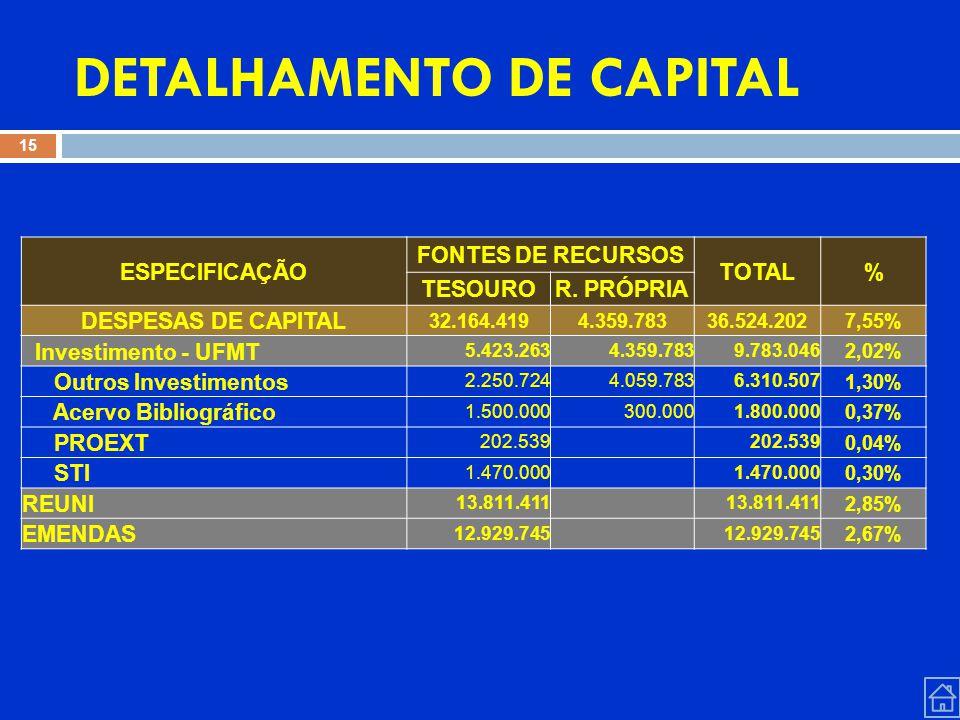 DETALHAMENTO DE CAPITAL 15 ESPECIFICAÇÃO FONTES DE RECURSOS TOTAL% TESOUROR.