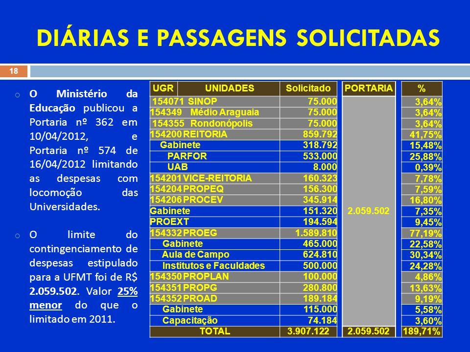 18 DIÁRIAS E PASSAGENS SOLICITADAS UGR UNIDADESSolicitadoPORTARIA% 154071 SINOP75.000 2.059.502 3,64% 154349 Médio Araguaia75.000 3,64% 154355 Rondonópolis75.000 3,64% 154200 REITORIA859.792 41,75% Gabinete318.792 15,48% PARFOR533.000 25,88% UAB8.000 0,39% 154201 VICE-REITORIA160.323 7,78% 154204 PROPEQ156.300 7,59% 154206 PROCEV345.914 16,80% Gabinete151.320 7,35% PROEXT194.594 9,45% 154332 PROEG1.589.810 77,19% Gabinete465.000 22,58% Aula de Campo624.810 30,34% Institutos e Faculdades500.000 24,28% 154350 PROPLAN100.000 4,86% 154351 PROPG280.800 13,63% 154352 PROAD189.184 9,19% Gabinete115.000 5,58% Capacitação74.184 3,60% TOTAL3.907.1222.059.502189,71% o O Ministério da Educação publicou a Portaria nº 362 em 10/04/2012, e Portaria nº 574 de 16/04/2012 limitando as despesas com locomoção das Universidades.