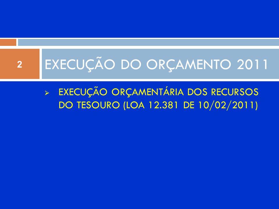 EXECUÇÃO CUSTEIO LOA 2011 - UFMT Fonte: SIAFI, 2011. Total Custeio Tesouro 2011: R$ 74.591.939,13 3