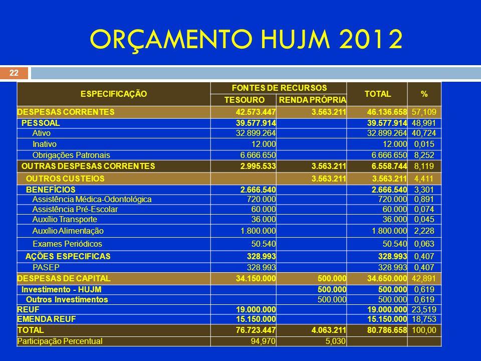 ORÇAMENTO HUJM 2012 22 ESPECIFICAÇÃO FONTES DE RECURSOS TOTAL% TESOURO RENDA PRÓPRIA DESPESAS CORRENTES 42.573.447 3.563.211 46.136.65857,109 PESSOAL 39.577.914 48,991 Ativo 32.899.264 40,724 Inativo 12.000 0,015 Obrigações Patronais 6.666.650 8,252 OUTRAS DESPESAS CORRENTES 2.995.533 3.563.211 6.558.7448,119 OUTROS CUSTEIOS 3.563.211 4,411 BENEFÍCIOS 2.666.540 3,301 Assistência Médica-Odontológica 720.000 0,891 Assistência Pré-Escolar 60.000 0,074 Auxílio Transporte 36.000 0,045 Auxílio Alimentação 1.800.000 2,228 Exames Periódicos 50.540 0,063 AÇÕES ESPECIFICAS 328.993 0,407 PASEP 328.993 0,407 DESPESAS DE CAPITAL 34.150.000 500.000 34.650.00042,891 Investimento - HUJM 500.000 0,619 Outros Investimentos 500.000 0,619 REUF 19.000.000 23,519 EMENDA REUF 15.150.000 18,753 TOTAL 76.723.447 4.063.211 80.786.658100,00 Participação Percentual 94,970 5,030