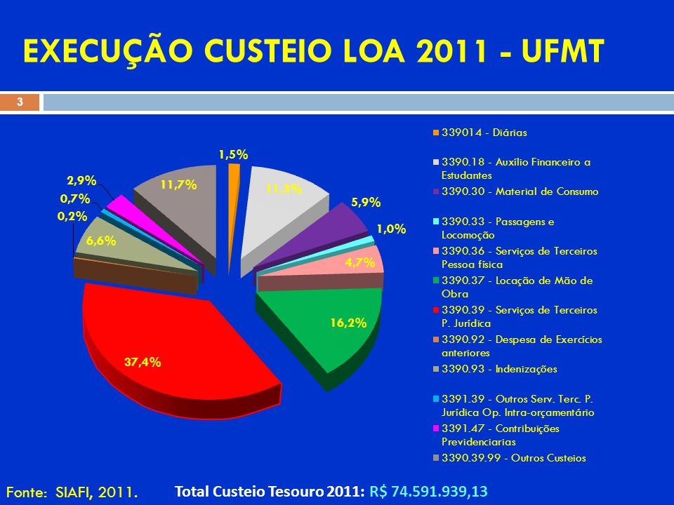 ORÇAMENTO ANUAL 2012 - Lei nº 12.595, de 19/01/2012 24 PROGRAMA/AÇÕES TOTAL DESPESAS PESSOALCUSTEIOCAPITAL EDUCAÇÃO SUPERIOR78.034.84835.024.202 SERV.