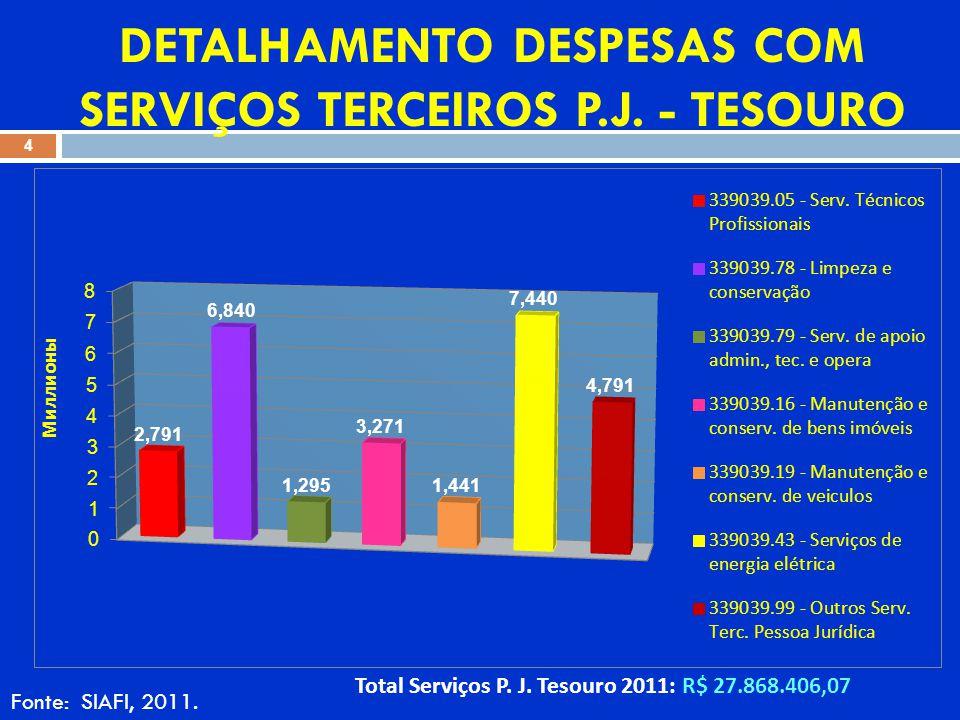 DETALHAMENTO DESPESAS COM SERVIÇOS TERCEIROS P.J. - TESOURO Fonte: SIAFI, 2011.