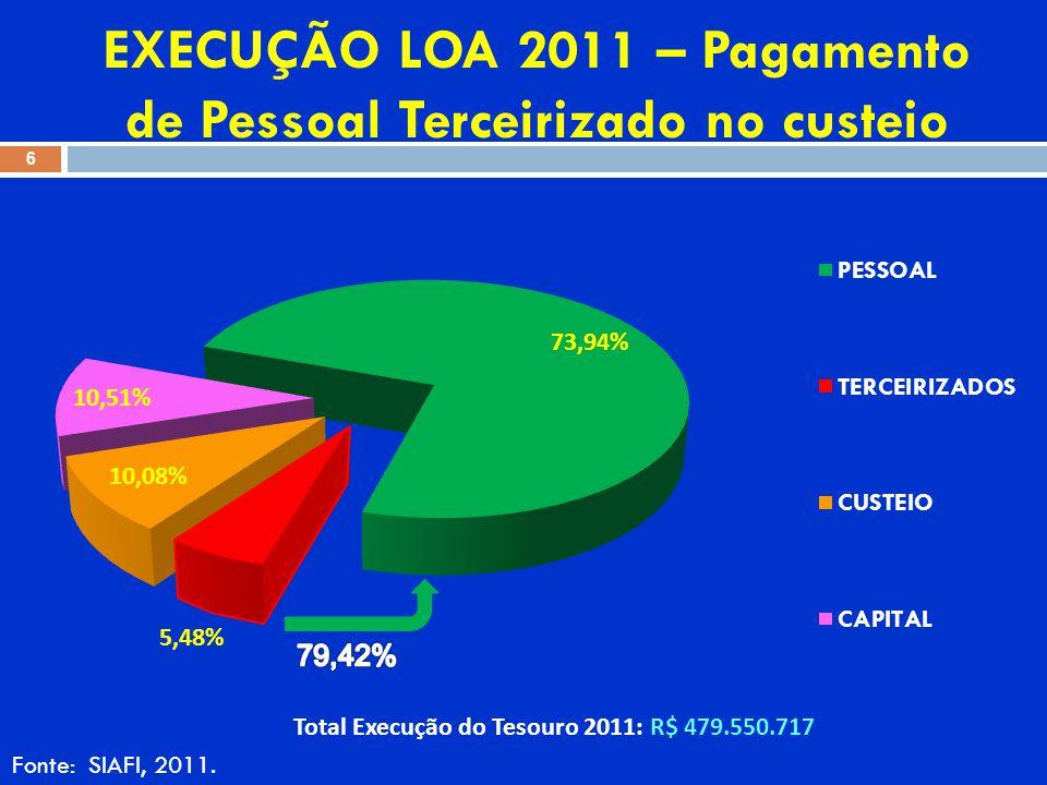 6 EXECUÇÃO LOA 2011 – Pagamento de Pessoal Terceirizado no custeio Total Execução do Tesouro 2011: R$ 479.550.717 Fonte: SIAFI, 2011.