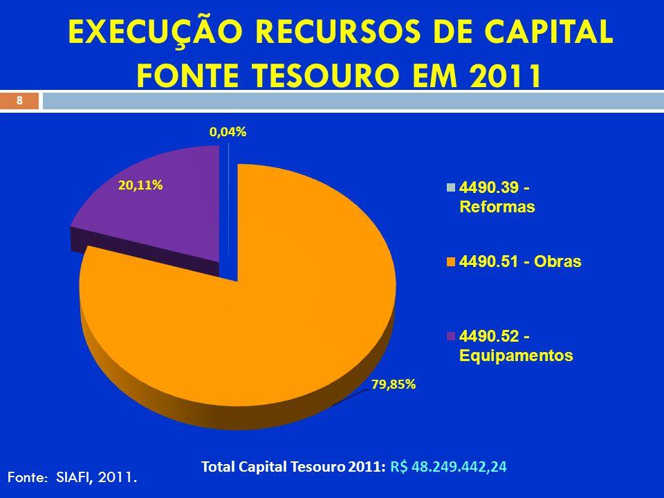 EXECUÇÃO RECURSOS DE CAPITAL FONTE TESOURO EM 2011 Fonte: SIAFI, 2011.