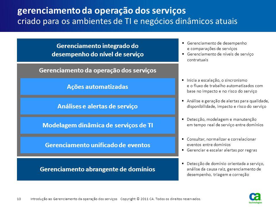 Gerenciamento da operação dos serviços Gerenciamento abrangente de domínios  Detecção de domínio orientada a serviço, análise da causa raiz, gerencia