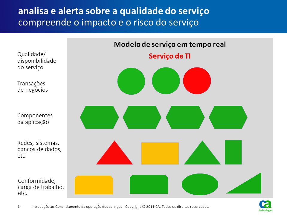 Modelo de serviço em tempo real Serviço de TI Conformidade, carga de trabalho, etc. analisa e alerta sobre a qualidade do serviço compreende o impacto