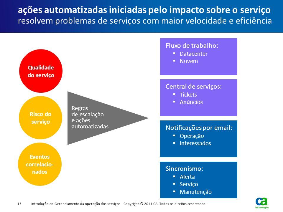 Risco do serviço Qualidade do serviço Fluxo de trabalho:  Datacenter  Nuvem ações automatizadas iniciadas pelo impacto sobre o serviço resolvem prob