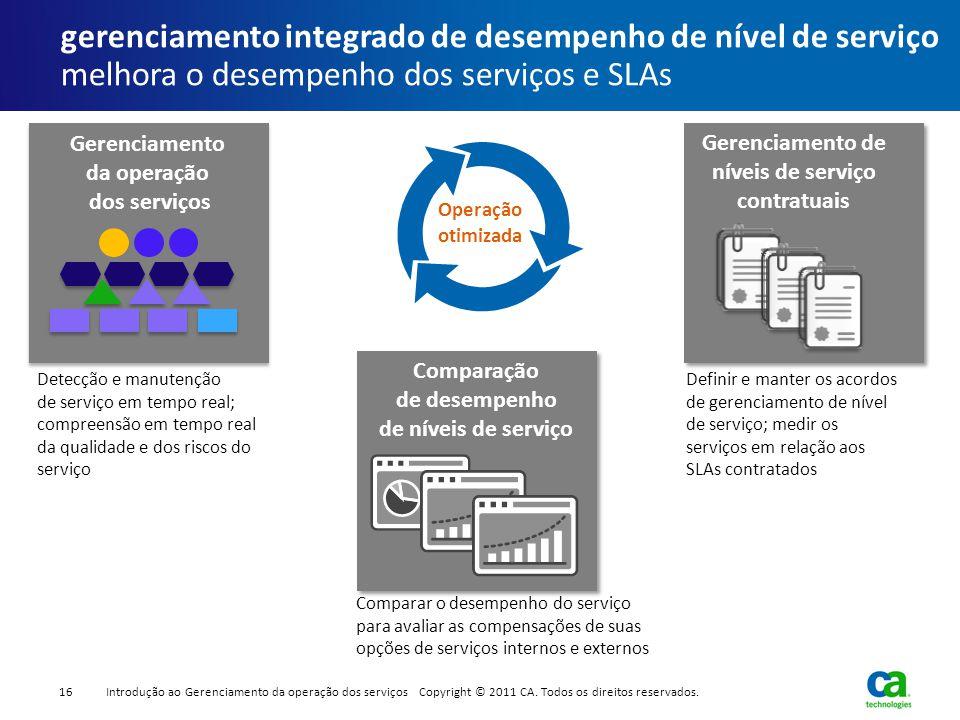 gerenciamento integrado de desempenho de nível de serviço melhora o desempenho dos serviços e SLAs Comparação de desempenho de níveis de serviço Geren