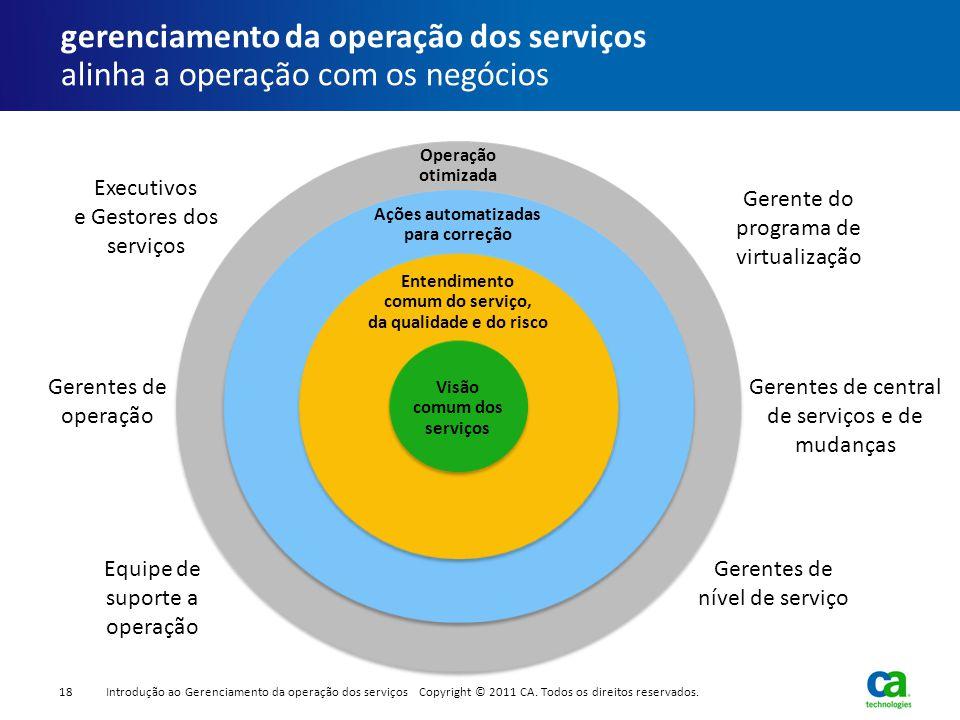gerenciamento da operação dos serviços alinha a operação com os negócios Equipe de suporte a operação Executivos e Gestores dos serviços Gerentes de o