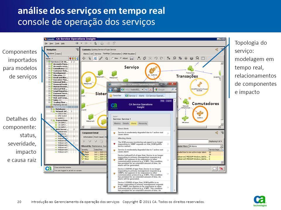 1 1 Comutadores Sistemas Topologia do serviço: modelagem em tempo real, relacionamentos de componentes e impacto Componentes importados para modelos d