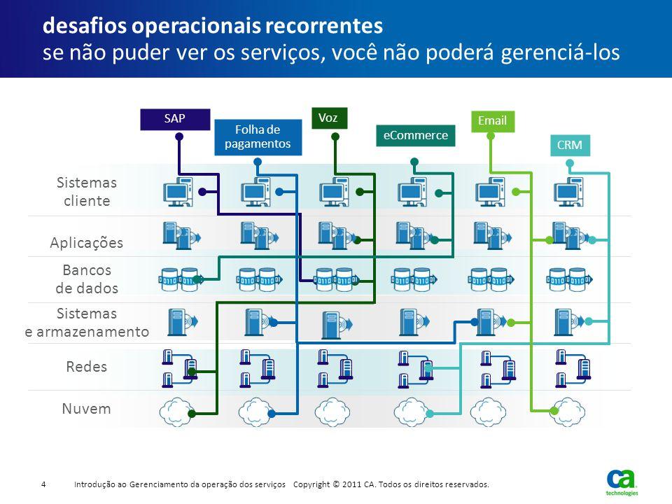 Bancos de dados SAP Folha de pagamentos Voz eCommerce Email CRM Redes Sistemas cliente Nuvem Aplicações Sistemas e armazenamento desafios operacionais