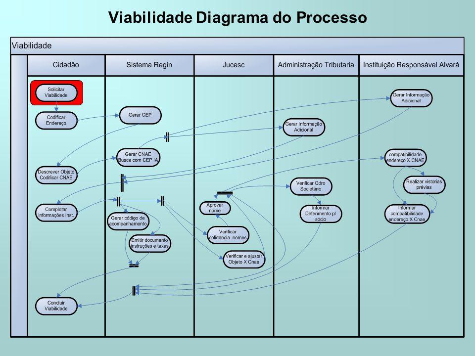 Viabilidade Diagrama do Processo
