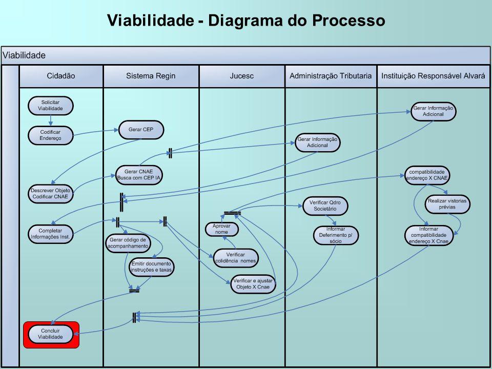 Viabilidade - Diagrama do Processo