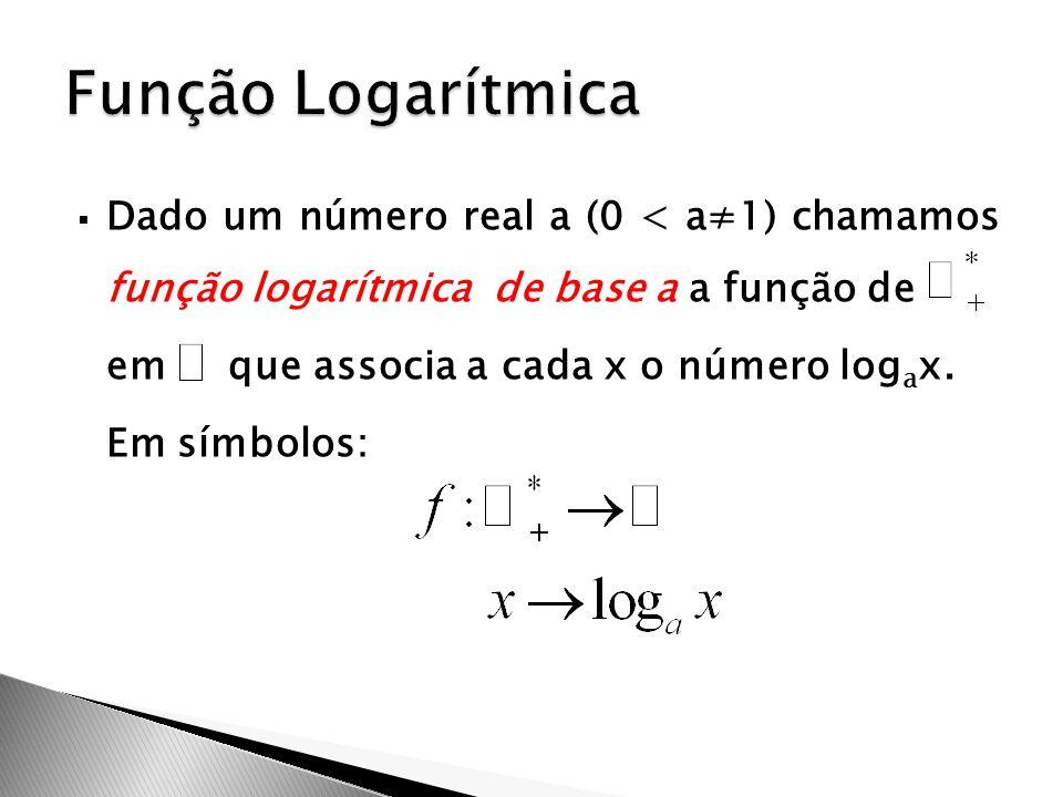 Dado um número real a (0 < a≠1) chamamos função logarítmica de base a a função de em que associa a cada x o número log a x. Em símbolos: