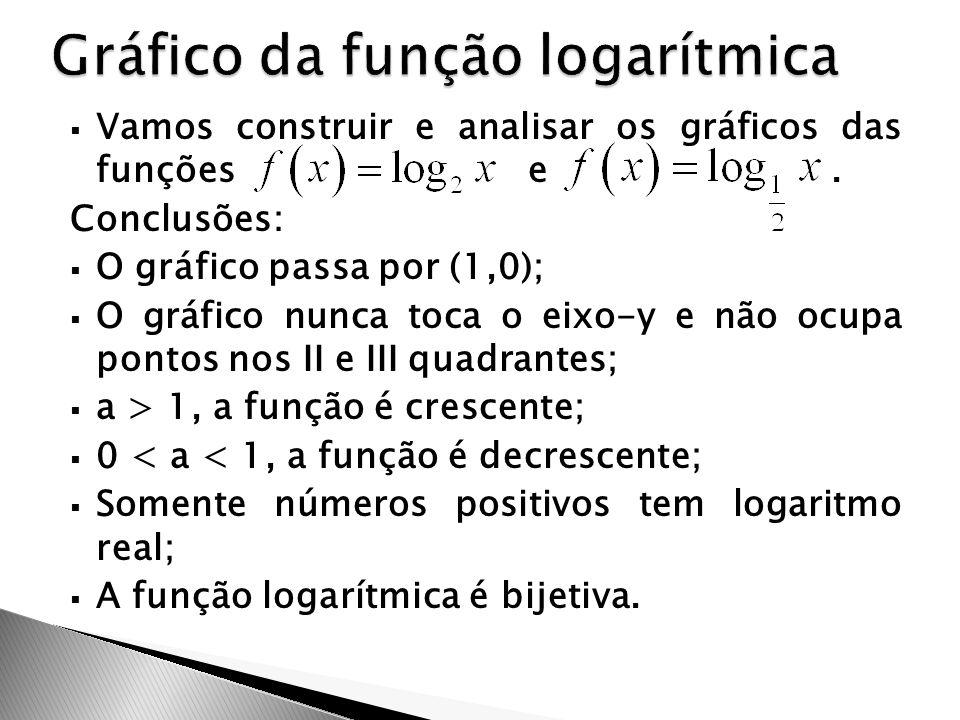  Vamos construir e analisar os gráficos das funções e. Conclusões:  O gráfico passa por (1,0);  O gráfico nunca toca o eixo-y e não ocupa pontos no