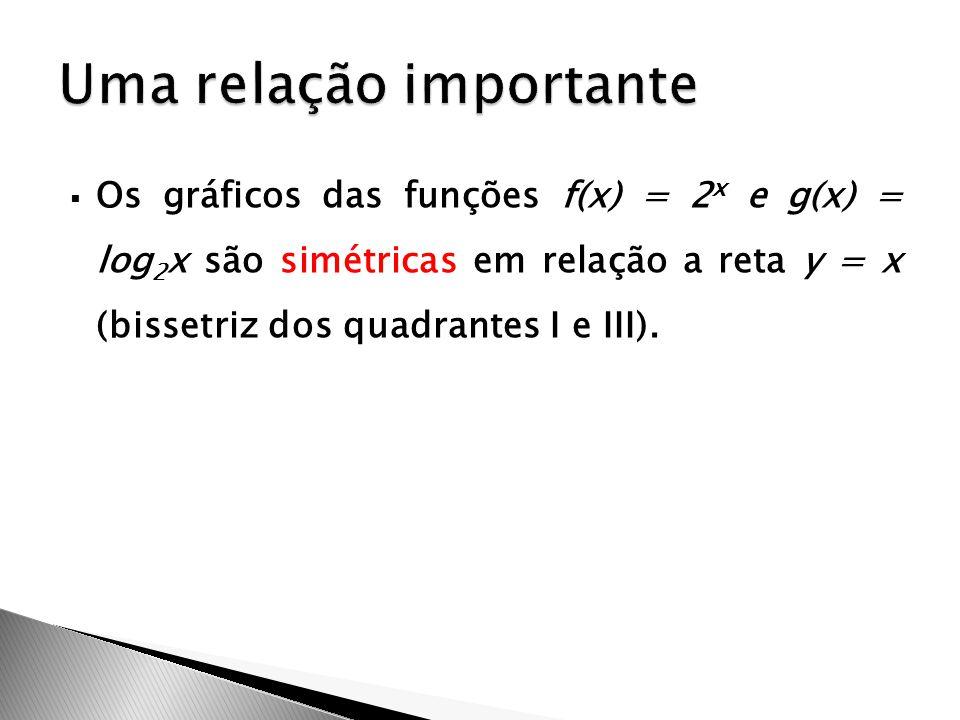  Os gráficos das funções f(x) = 2 x e g(x) = log 2 x são simétricas em relação a reta y = x (bissetriz dos quadrantes I e III).