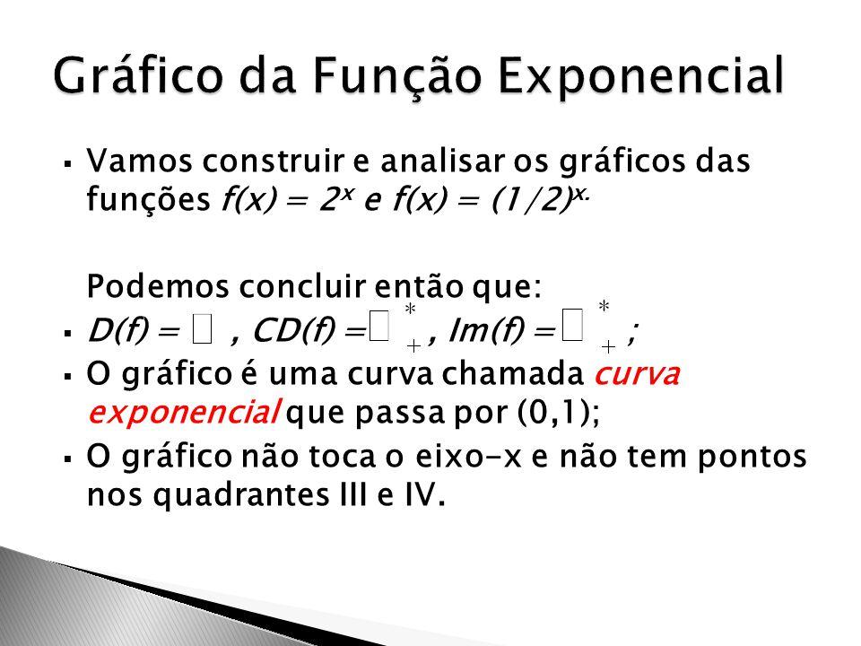  Vamos construir e analisar os gráficos das funções f(x) = 2 x e f(x) = (1/2) x. Podemos concluir então que:  D(f) =, CD(f) =, Im(f) = ;  O gráfico