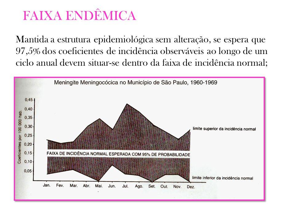 Mantida a estrutura epidemiológica sem alteração, se espera que 97,5% dos coeficientes de incidência observáveis ao longo de um ciclo anual devem situar-se dentro da faixa de incidência normal;