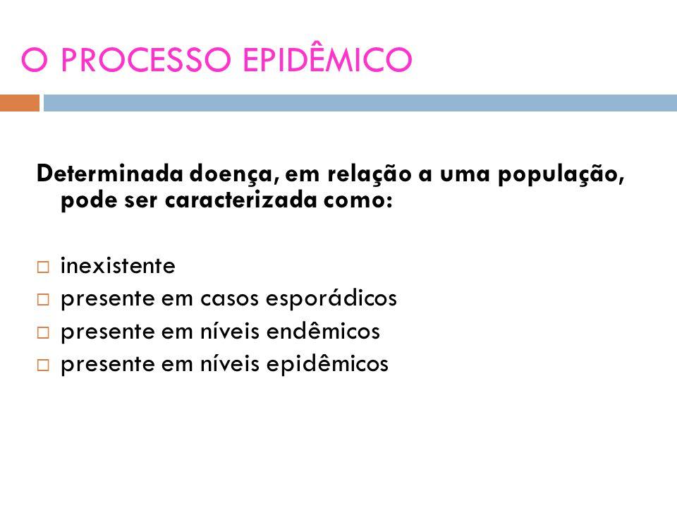 Determinada doença, em relação a uma população, pode ser caracterizada como:  inexistente  presente em casos esporádicos  presente em níveis endêmicos  presente em níveis epidêmicos