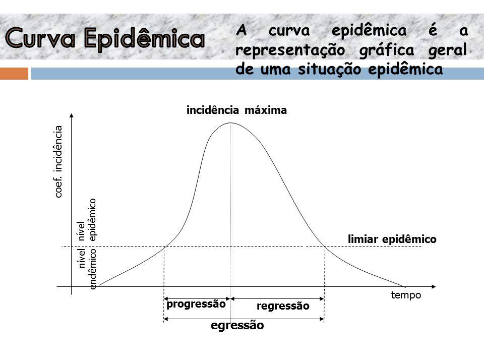 egressão progressão regressão incidência máxima limiar epidêmico tempo coef.