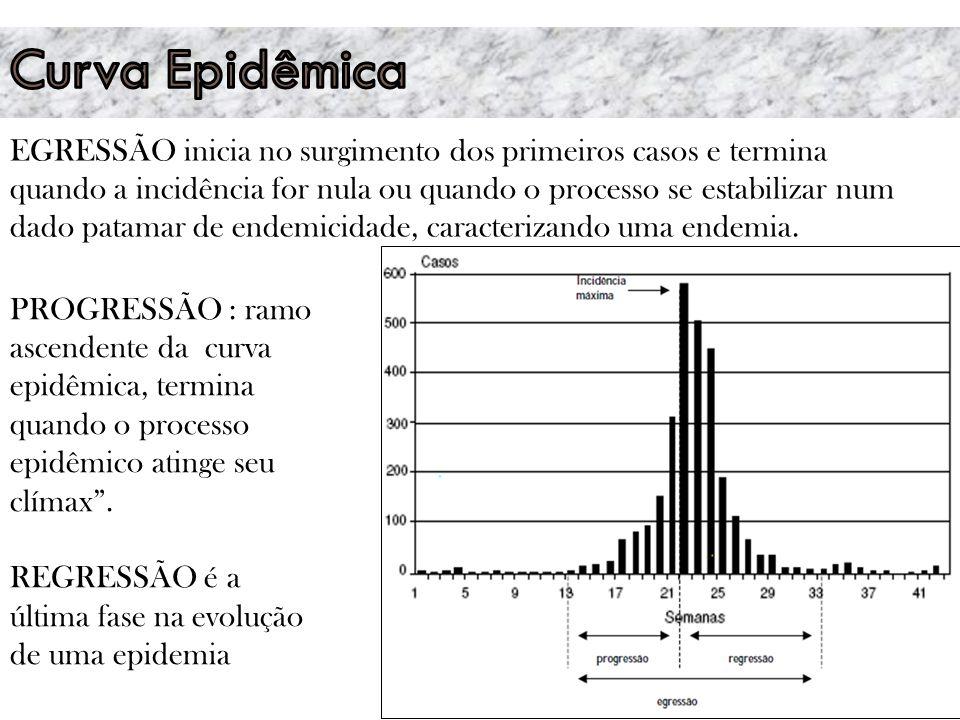 PROGRESSÃO : ramo ascendente da curva epidêmica, termina quando o processo epidêmico atinge seu clímax .