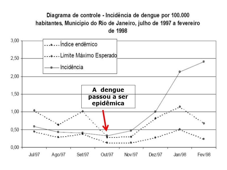 A dengue passou a ser epidêmica
