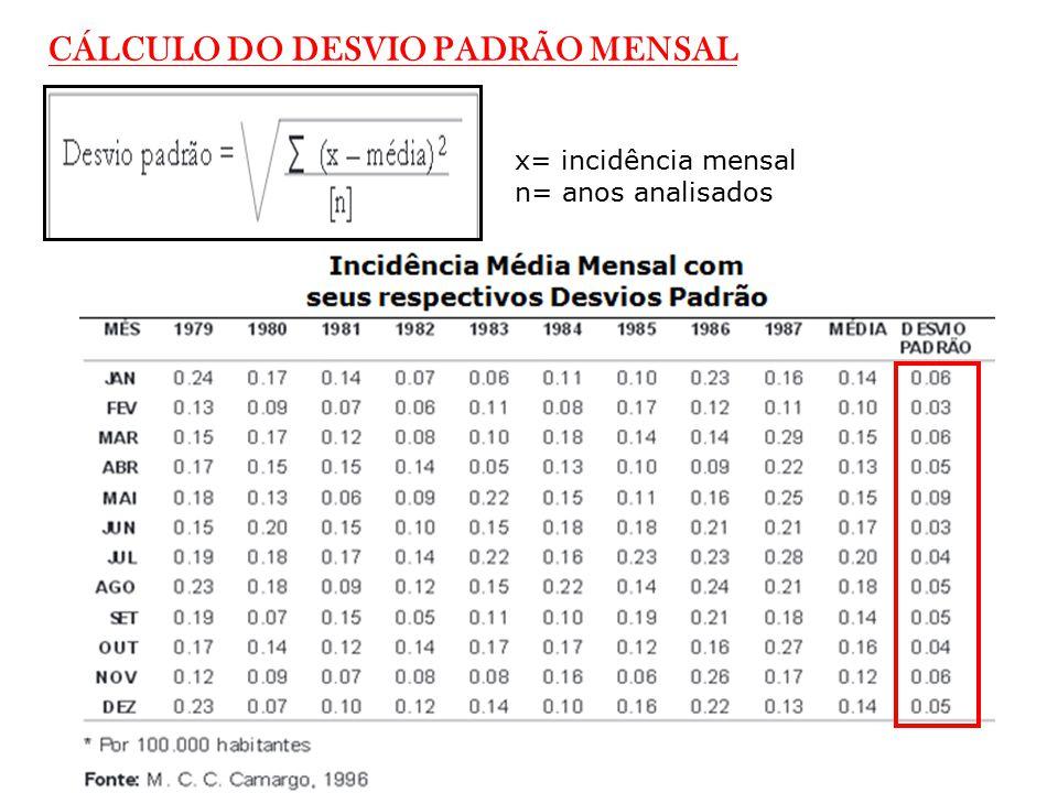 CÁLCULO DO DESVIO PADRÃO MENSAL x= incidência mensal n= anos analisados