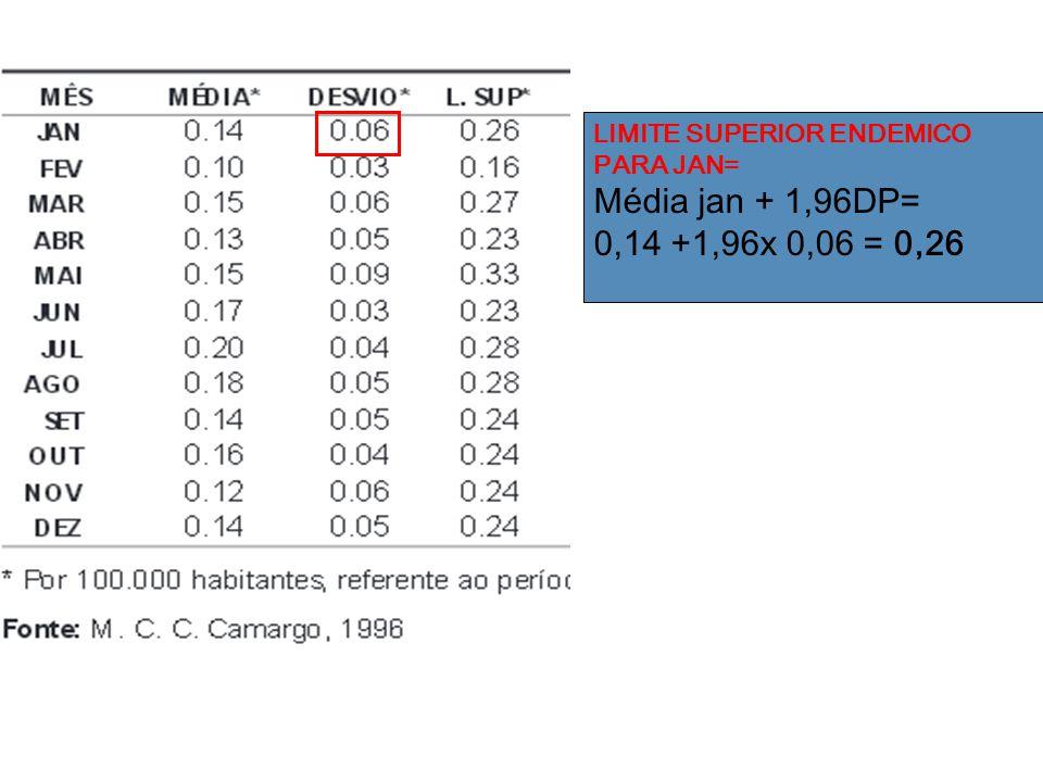 LIMITE SUPERIOR ENDEMICO PARA JAN= Média jan + 1,96DP= 0,14 +1,96x 0,06 = 0,26