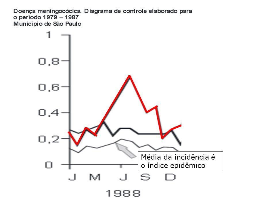 Média da incidência é o índice epidêmico