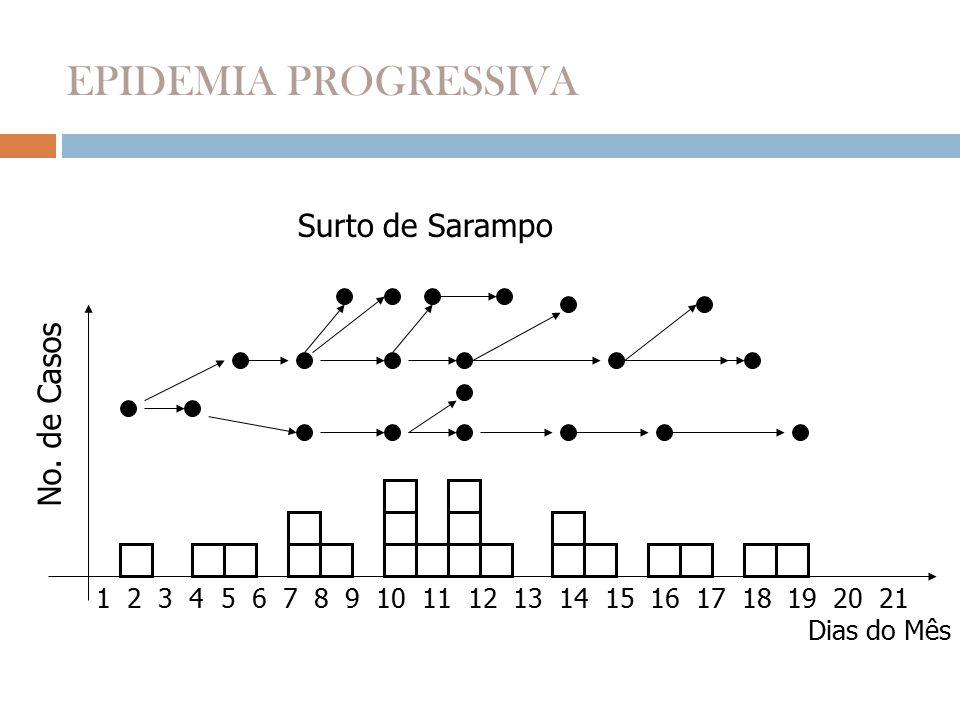 Surto de Sarampo No. de Casos Dias do Mês 1 2 3 4 5 6 7 8 9 10 11 12 13 14 15 16 17 18 19 20 21