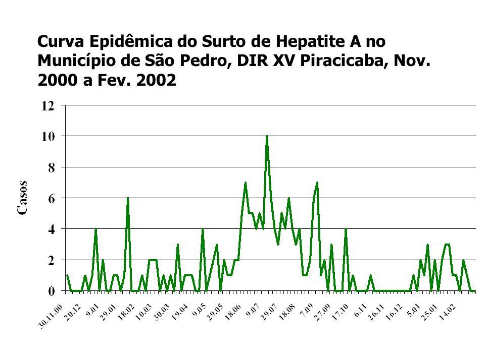 Curva Epidêmica do Surto de Hepatite A no Município de São Pedro, DIR XV Piracicaba, Nov.