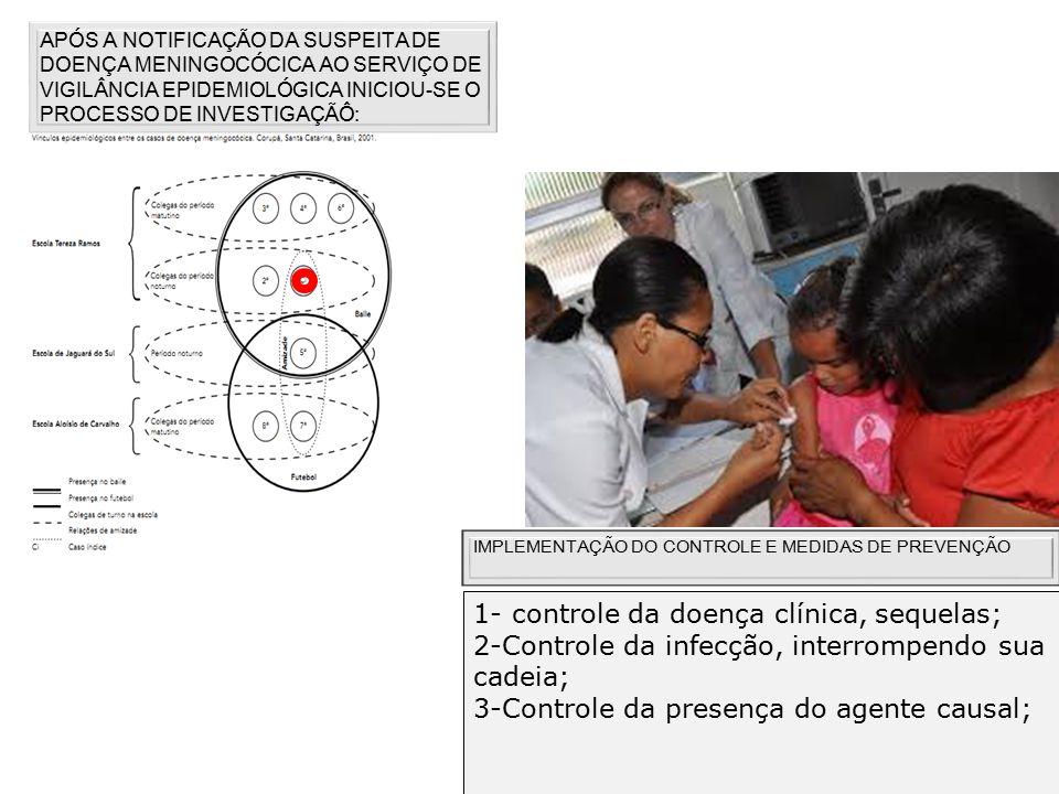 APÓS A NOTIFICAÇÃO DA SUSPEITA DE DOENÇA MENINGOCÓCICA AO SERVIÇO DE VIGILÂNCIA EPIDEMIOLÓGICA INICIOU-SE O PROCESSO DE INVESTIGAÇÃÔ: IMPLEMENTAÇÃO DO CONTROLE E MEDIDAS DE PREVENÇÃO 1- controle da doença clínica, sequelas; 2-Controle da infecção, interrompendo sua cadeia; 3-Controle da presença do agente causal;