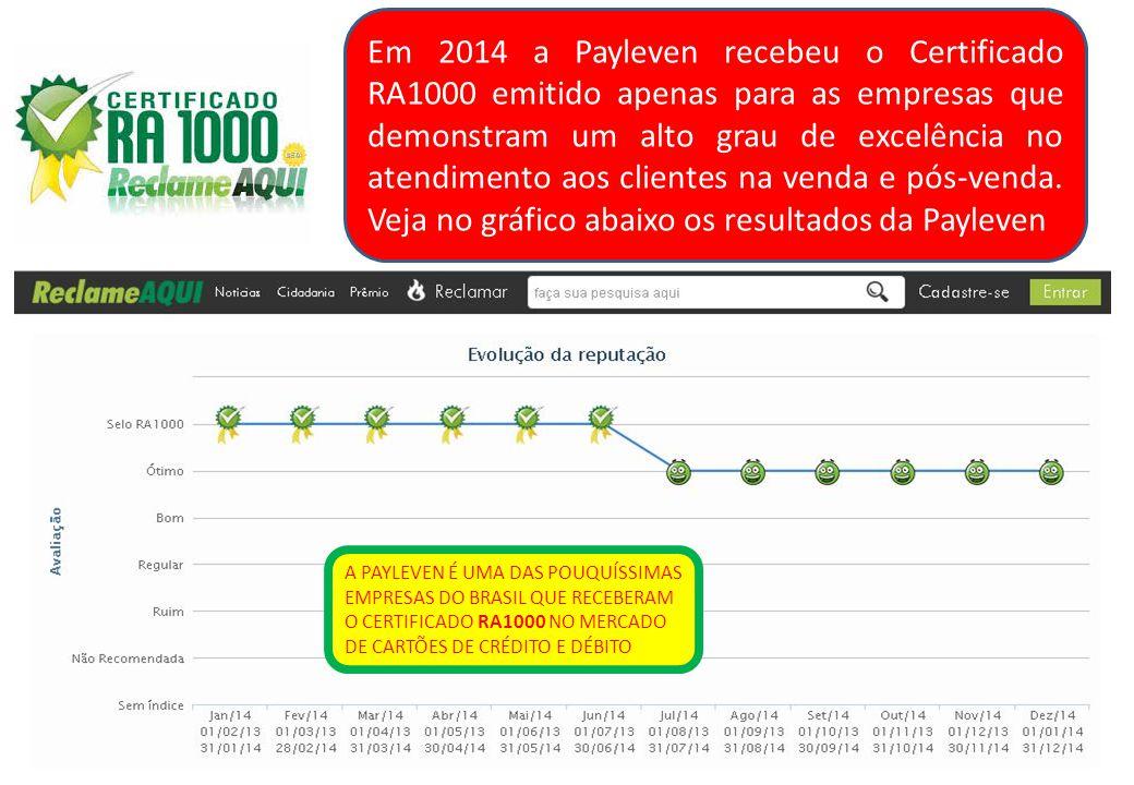 Em 2014 a Payleven recebeu o Certificado RA1000 emitido apenas para as empresas que demonstram um alto grau de excelência no atendimento aos clientes na venda e pós-venda.