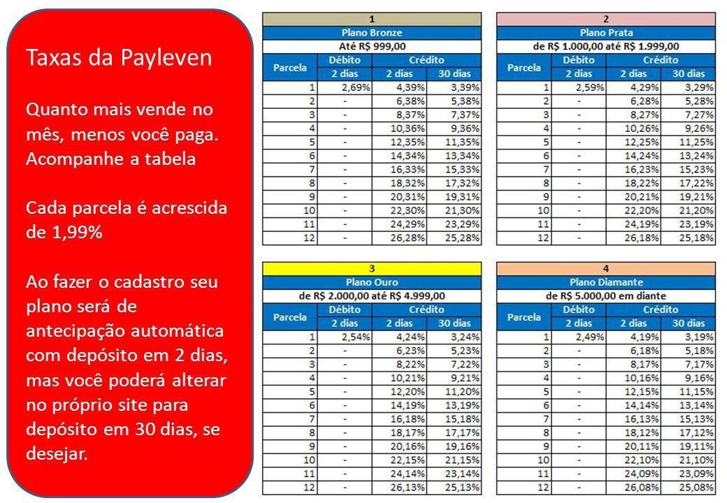 Taxas da Payleven Quanto mais vende no mês, menos você paga.