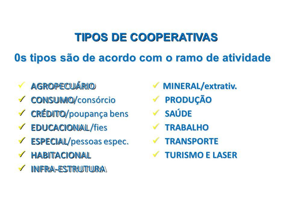 0s tipos são de acordo com o ramo de atividade TIPOS DE COOPERATIVAS AGROPECUÁRIO CONSUMO CONSUMO CRÉDITO CRÉDITO EDUCACIONAL EDUCACIONAL ESPECIAL ESP