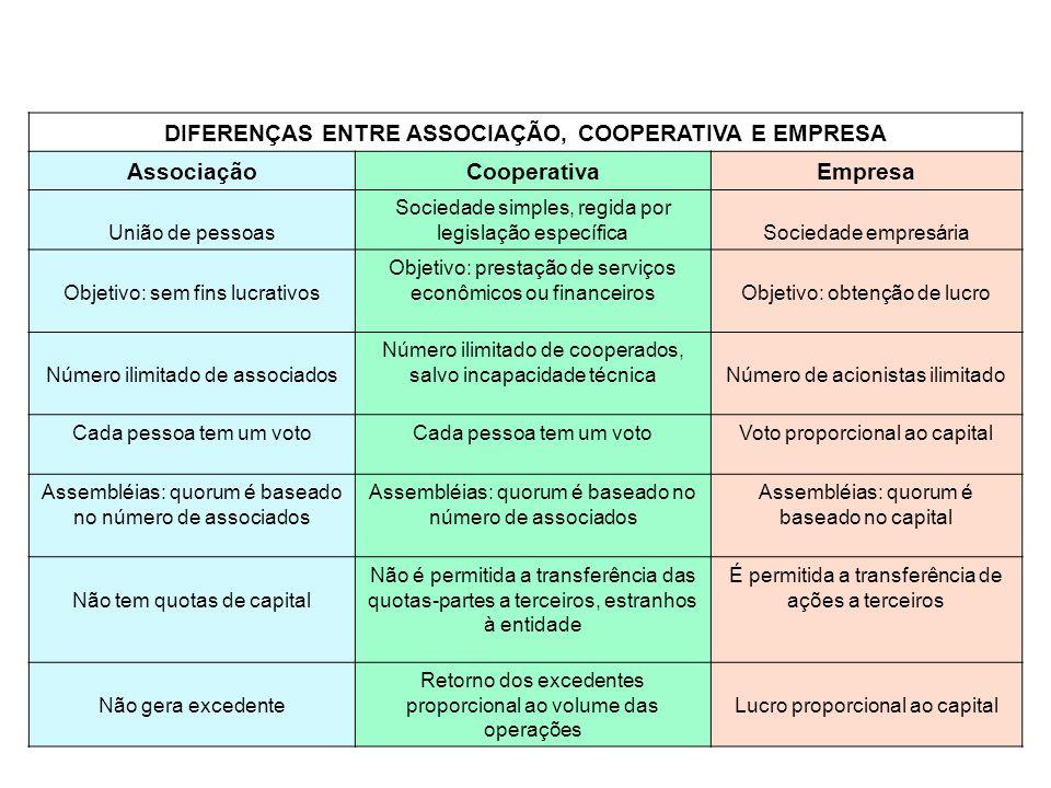 DIFERENÇAS ENTRE ASSOCIAÇÃO, COOPERATIVA E EMPRESA AssociaçãoCooperativaEmpresa União de pessoas Sociedade simples, regida por legislação específicaSo
