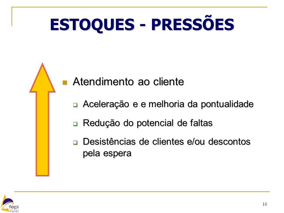 10 ESTOQUES - PRESSÕES Atendimento ao cliente Atendimento ao cliente  Aceleração e e melhoria da pontualidade  Redução do potencial de faltas  Desi